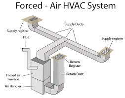forced air heating systems in greater rochester How Hvac Systems Work Diagram a forced air heating system can get its supply of heated air from an oil or gas fired furnace, from a heat pump, or from an oil or gas fired boiler that Basic HVAC System Diagram