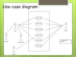 library managementstate diagram  librarian object     use case
