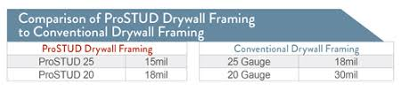 What Is An Eq Drywall Stud Clarkdietrich Building Systems