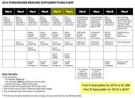 Medicare Hospital Stay 3 Days Medicare Rug Levels
