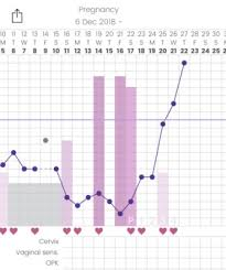 Shettles Method Chart Shettles Method For Sex Determination September 2019 Birth