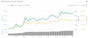 Ethereum Classic Growth Chart Asian Altcoin Trading Roundup The Top Crypto Is Ethereum