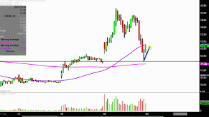 Cron Stock Chart Cronos Group Inc Cron Stock Chart Technical Analysis For 09 19 18