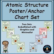 Biology Charts And Posters Atoms Posters Or Anchor Charts