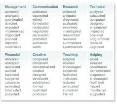 words not to use on a resume resume action verbs list word web resume  writing words
