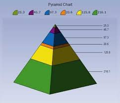 fundraising pyramid template pyramid diagram excel all kind of wiring diagrams
