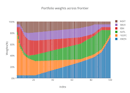 Portfolio Weights Across Frontier Stacked Bar Chart Made