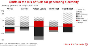 Snap Chart Energy Competition Plays Out In Power Generation Bain