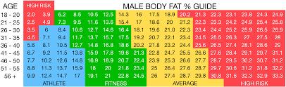 Personal Training Chart Male Body Fat Chart Vitfit Personal Training Sydney Vitfit