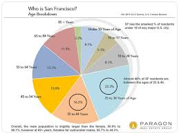 Census Pie Chart San Francisco Bay Area Demographics Charts Graphs Ruth