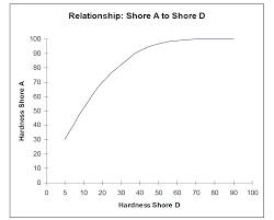 Shore D Hardness Chart Shore A To Shore D Comparison Mepc