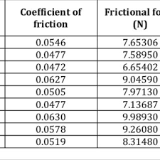 Coefficient Of Friction Frictional Force And S N Ratio For