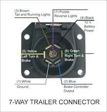 7 pole wiring diagram ford f 250 Ford 7 Way Trailer Wiring Diagram 7 Wire Trailer Plug Wiring Diagram