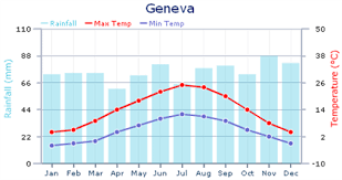 Geneva Climate Chart New York Weather Continental Climate