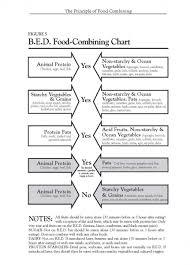 Bed Food Combining Chart Food Combining Diet Chart Correct Food Combining Chart