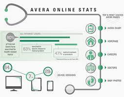 Avera My Chart Gallery Of Chart 2019