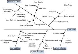 What Is A Cause And Effect Diagram One Of Qc 7 Tools The Cause And Effect Diagrams Articles