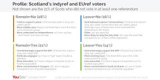 yougov why have the polls not shown a shift towards scottish the other two groups remain yes and leave no together make up approximately 37% of scottish voters and have remained reasonably consistent in their