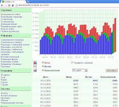 Статистика в медицине и биологии 16 05 2011 г на сайт пришло 2561 человек открывших 3205 страниц