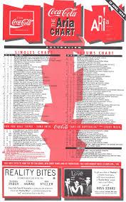 Chart Beats 25 Years Ago This Week June 12 1994