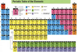 Parts Of Periodic Table Grasp The Periodic Table Of Elements With Funny Mnemonics In