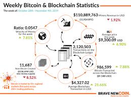 Bitcoin Price Analysis On Chain Metrics Weaken Brave New