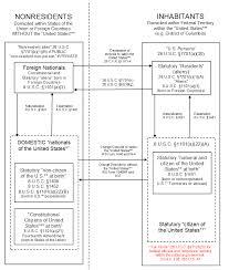 Citizenship Application Form Best Citizenship Status V Tax Status