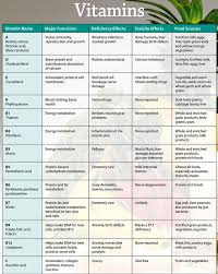 Vitamins A To Z Chart A Z Blogging Challenge Vitamins And Vicky