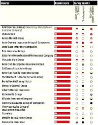 home auto insurance companies mutual group earned points in consumer reports auto insurance ratings home and