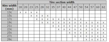 Rim Size To Tire Size Chart Need Some Help With Allowable Tire And Rim Sizes Cycling