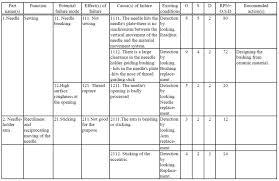 Fmea Chart Failure Mode And Effects Analysis Fmea Toh Problem Kya Hai