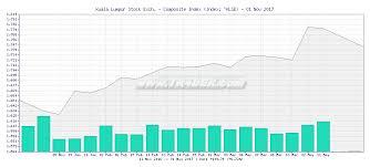 Tr4der Kuala Lumpur Stock Exch Composite Index Klse