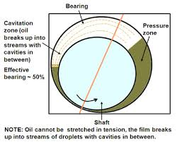 bearing definition. 6.85(b): cavitated journal bearing. bearing definition r