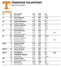 Purple Gold Tennessee 2 Deep Depth Chart