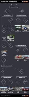 Porsche Model Chart An Idiots Guide To Understanding The Porsche 911 Range