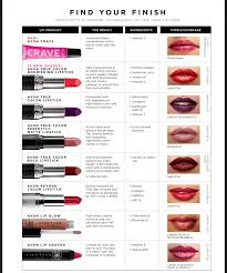 Avon Lipsticks And Lipliners Guide Crystals Beauty Blog