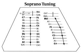 Hammered Dulcimer Tuning Chart Handmade And Custom Hammered Dulcimers And Dulcimer Plans By