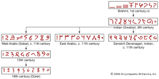 n mathematics the story of mathematics the evolution of hindu arabic numerals