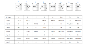 Transposition Chart 62 Punctilious Transposition Chart For Capo