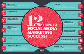 Social Media Marketing Plan 24 Steps To Social Media Marketing Success Daily Infographic 2