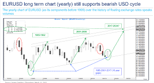 Long Term Uptrend In Euro Dollar Rate Firmly Intact Say
