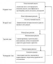 Принятие управленческого решения в ПК Вологодский молочный  Алгоритм управления риском в организации
