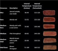 Steak Doneness Chart What Are The Levels Of Doneness Of Steak Quora