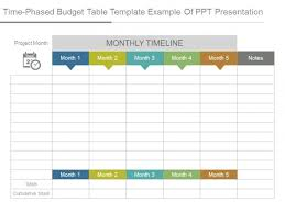 Time Budget Template Time Phased Budget Table Template Example Of Ppt