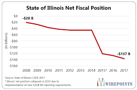 Illinois One Chart Shows How Youre Being Lied To Again