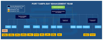Organizational Chart Port Tampa Bay