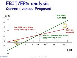 Ebit Eps Analysis The Tax Benefit Of Debt Trade Off Theory