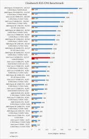 Cpu Speed Chart 2018 Processor Benchmark Unique Intel Core I7 8700k Coffee Lake