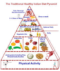 Nutrition Facts Food Pyramid
