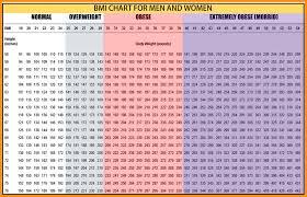 Weight Bmi Chart Female 9 10 Bmi Chart Female Elainegalindo Com
